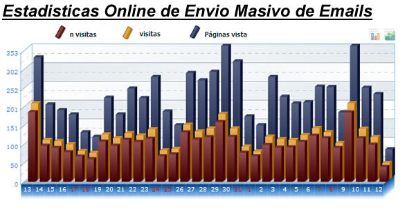 ESTADISTICAS ONLINE